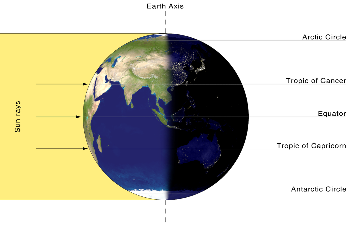 March Equinox – Equal Day and Night, Nearly