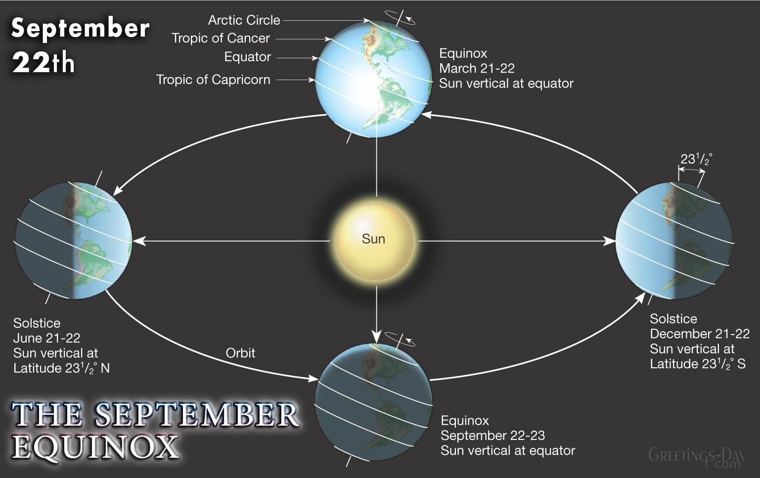 The September Equinox